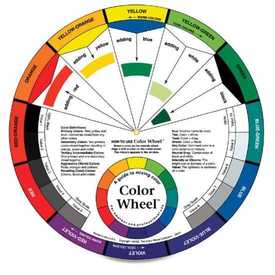 Artists Colour Wheel